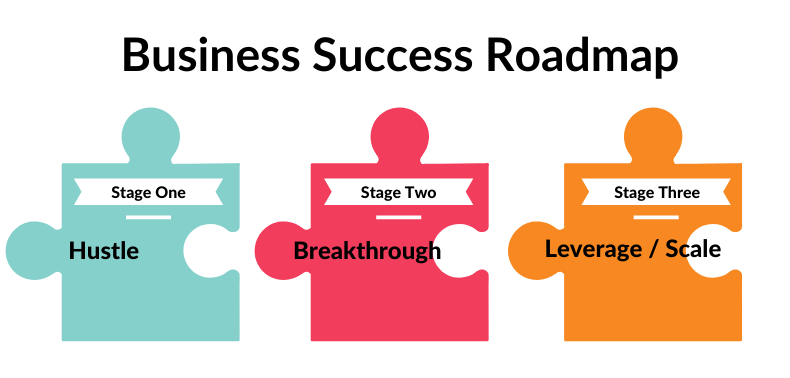 business success roadmap