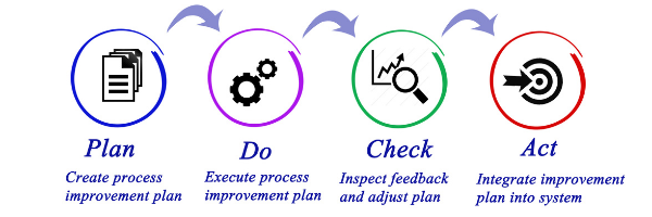 The PDCA Method Improvement Model for Clever Business