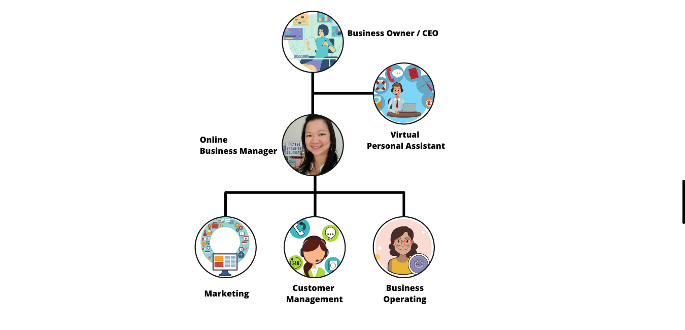 Your business organisation chart